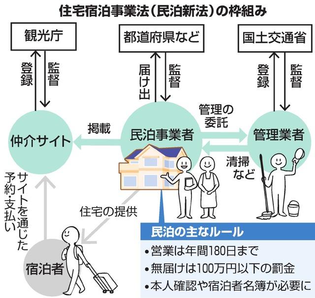住宅宿泊事業法(民泊新法)の枠組み