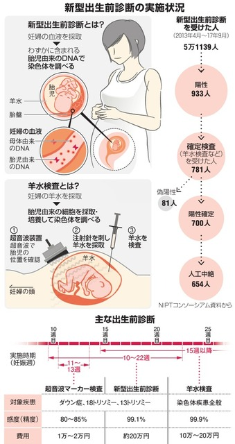 新型出生診断の実施状況