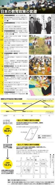 日本の教育政策の変遷/読解力の平均点及び順位の推移/小学校算数の例