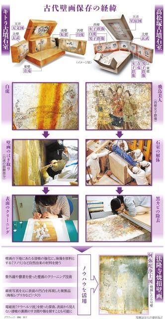 古代壁画保存の経緯<グラフィック・濱崎恵子>