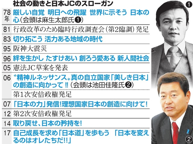 社会の動きと日本JCのスローガン