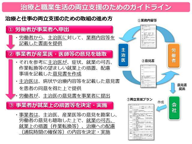 図1 両立支援の流れ(厚生労働省「事業場における治療と職業生活の両立支援のためのガイドライン」より)