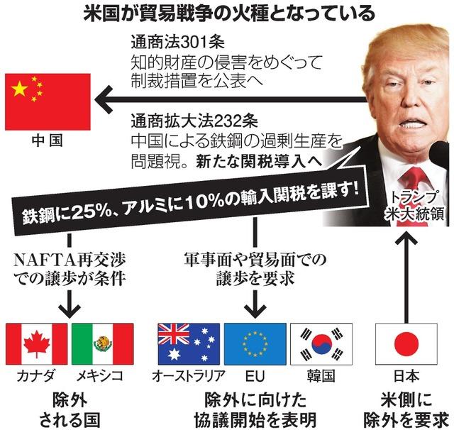 米国が貿易戦争の火種となっている