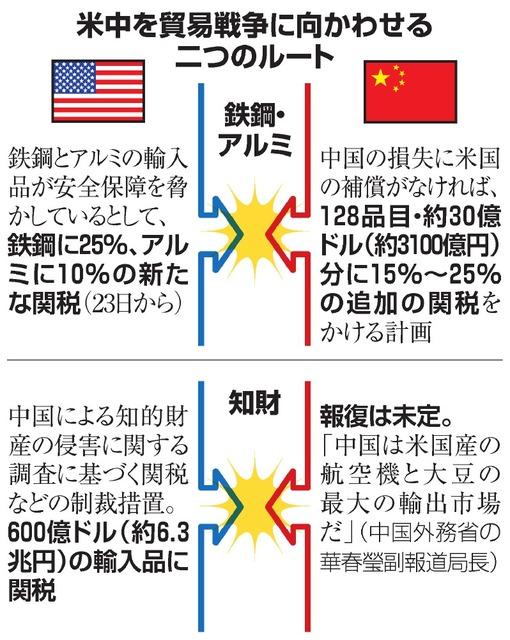米中を貿易戦争に向かわせる二つのルート