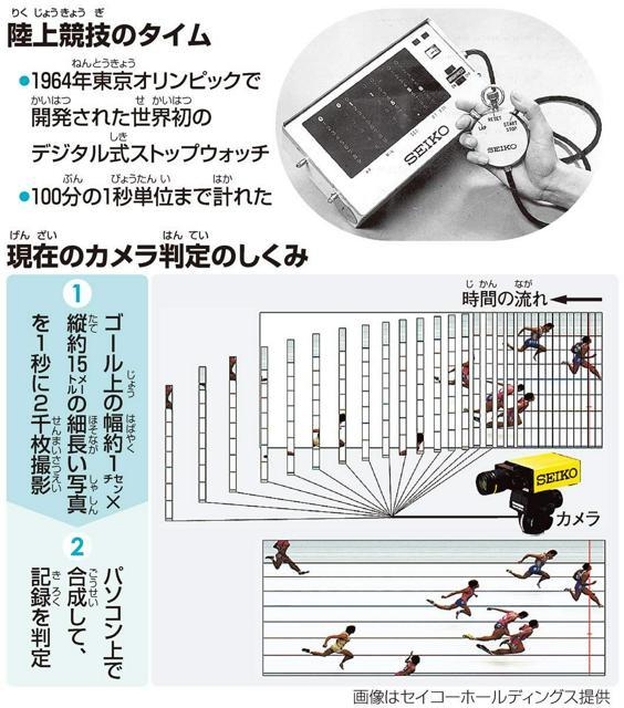 陸上競技(りくじょうきょうぎ)のタイム/現在(げんざい)のカメラ判定(はんてい)のしくみ