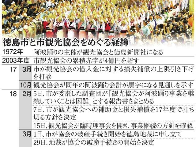 徳島市と市観光協会をめぐる経緯