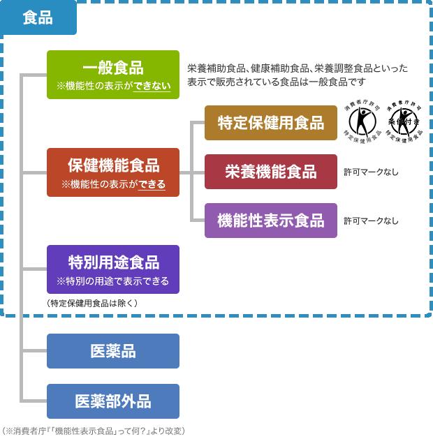 「統合医療」情報発信サイト(http://www.ejim.ncgg.go.jp/doc/index_food.html)より