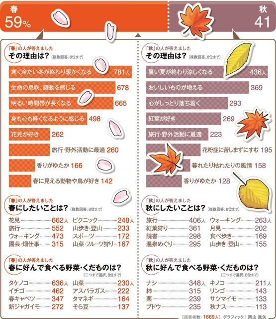 春と秋、どちらが好きですか?<グラフィック:岡山進矢>