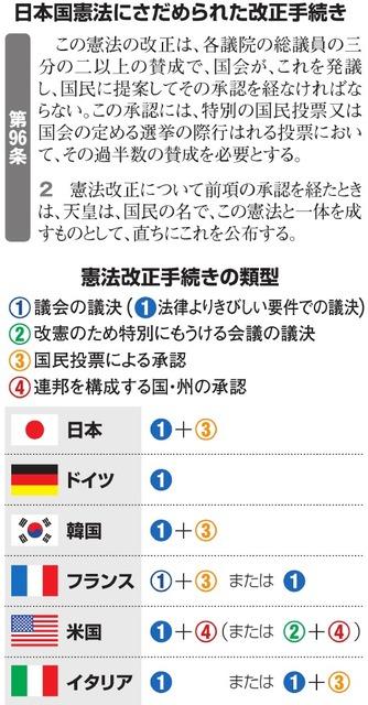 日本国憲法にさだめられた改正手続き/憲法改正手続きの類型