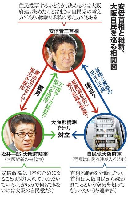 安倍首相と維新、大阪自民を巡る相関図