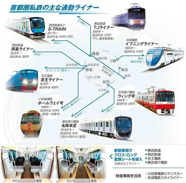 首都圏私鉄の主な通勤ライナー