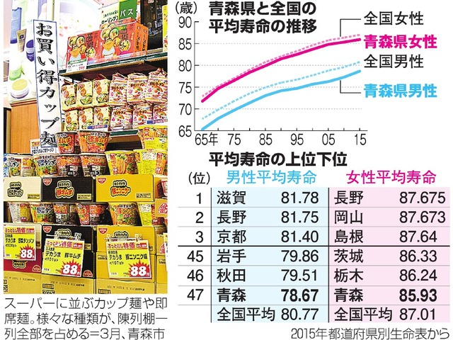 青森県と全国の平均寿命の推移/平均寿命の上位下位