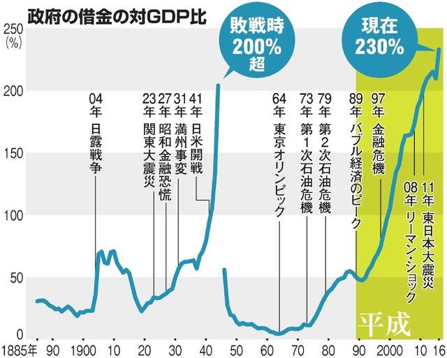 政府の借金の対GDP比