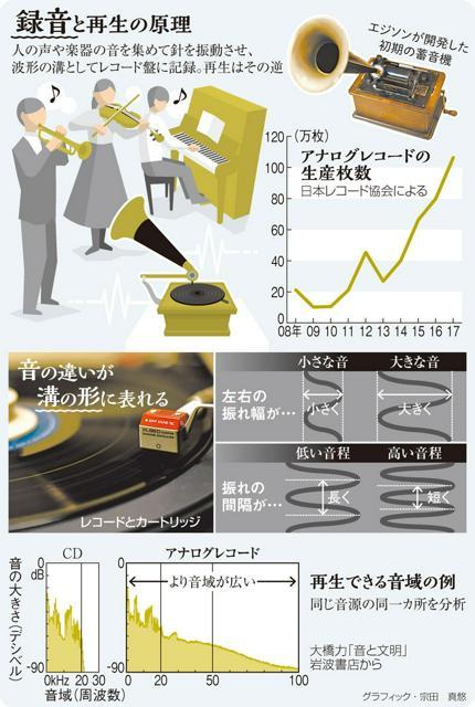 録音と再生の原理/アナログレコードの生産枚数/音の違いが溝の形に表れる/再生できる音域の例<グラフィック・宗田真悠>