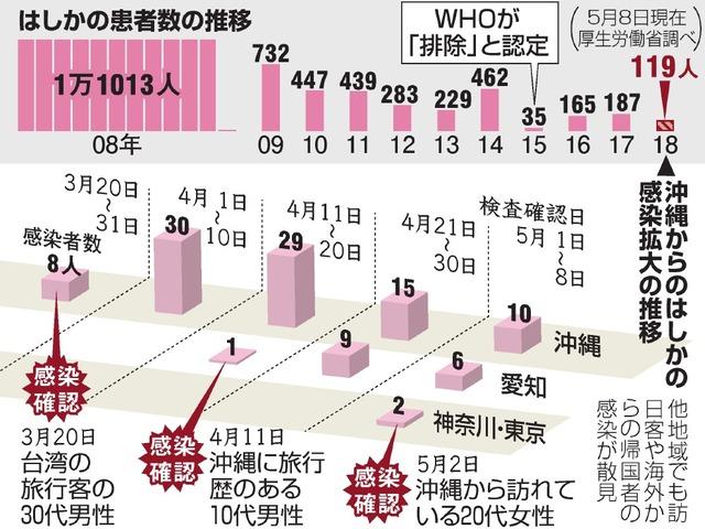 はしかの患者数の推移/沖縄からのはしかの感染拡大の推移
