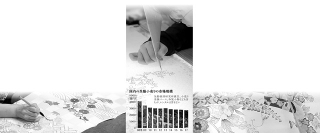 国内の呉服小売りの市場規模