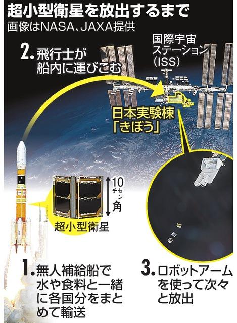 超小型衛星を放出するまで