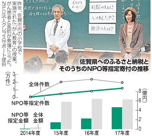 佐賀県へのふるさと納税とそのうちのNPO等指定寄付の推移