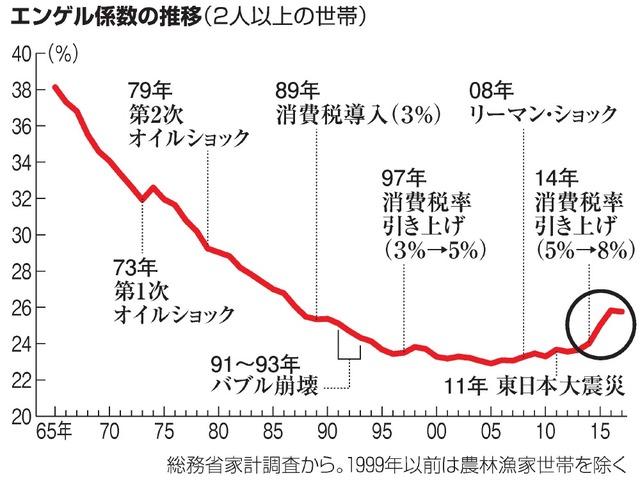 エンゲル係数の推移(2人以上の世帯)