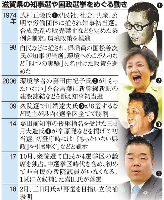 滋賀県の知事選や国政選挙をめぐる動き