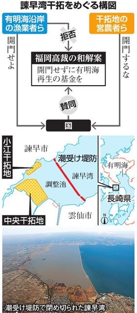 諫早湾干拓をめぐる構図