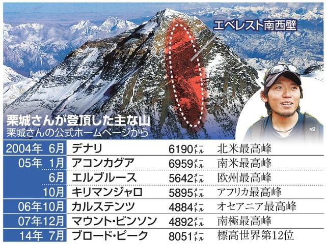 栗城さんが登頂した主な山