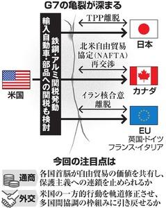 日米安全保障条約に関するトピッ...