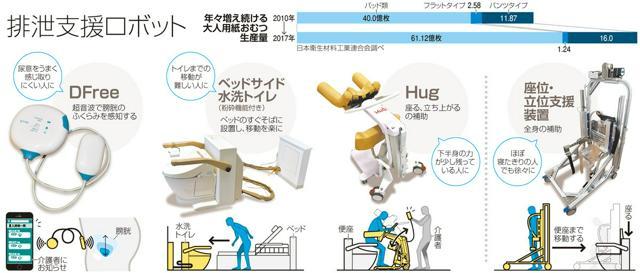 排泄支援ロボット/年々増え続ける大人用紙おむつ生産量