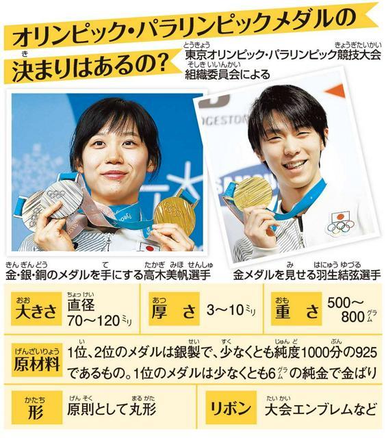 オリンピック・パラリンピックメダルの決(き)まりはあるの?