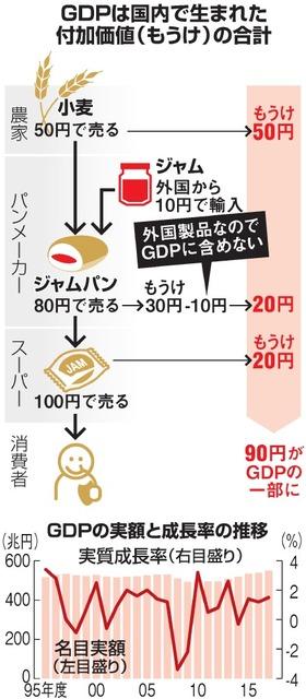 GDPは国内で生まれた付加価値(もうけ)の合計/GDPの実額と成長率の推移