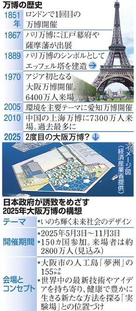万博の歴史/日本政府が誘致をめざす2025年大阪万博の構想