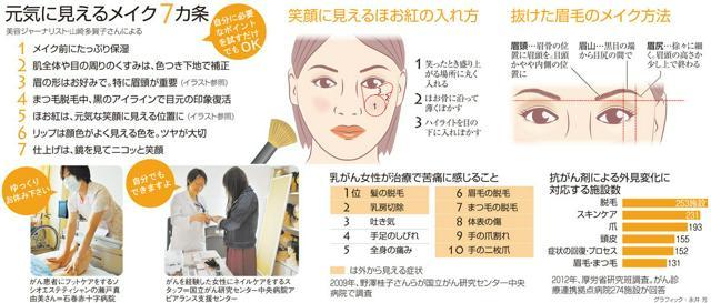元気に見えるメイク7カ条/笑顔に見えるほお紅の入れ方/抜けた眉毛のメイク方法/乳がん女性が治療で苦痛に感じること/抗がん剤による外見変化に対応する施設数<グラフィック・永井芳>
