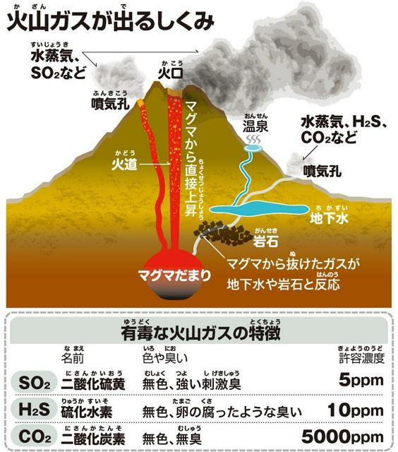 火山(かざん)ガスが出(で)るしくみ/有毒(ゆうどく)な火山ガスの特徴(とくちょう)