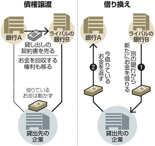 債権譲渡/借り換え