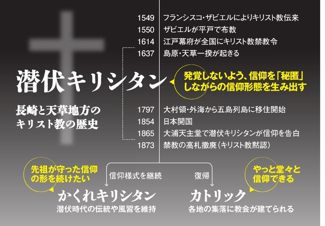 長崎と天草地方の潜伏キリシタン関連遺産の画像 p1_30