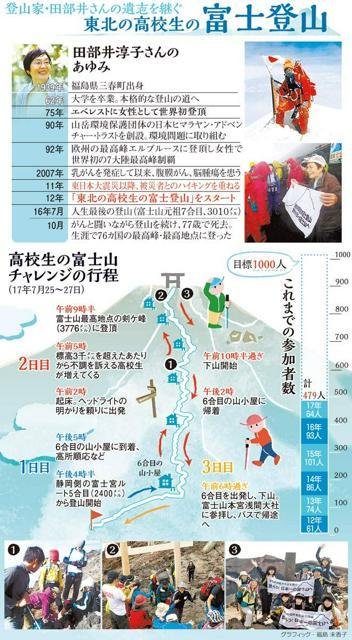 登山家・田部井さんの遺志を継ぐ東北の高校生の富士登山/高校生の富士山チャレンジの行程<グラフィック・福島未香子>