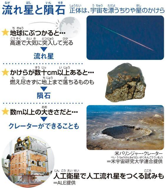 流(なが)れ星(ぼし)と隕石(いんせき)