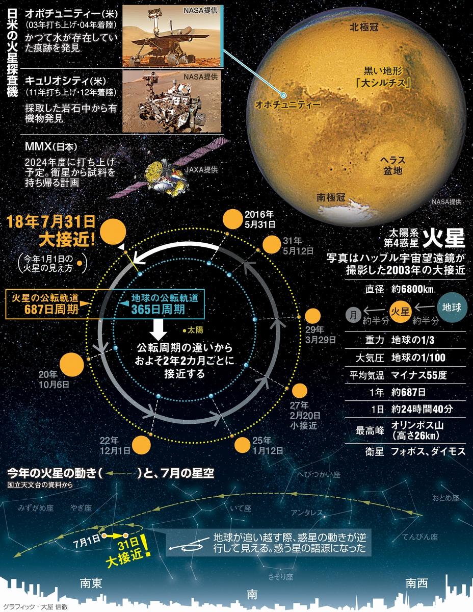火星が大接近 観察は8月が狙い目...