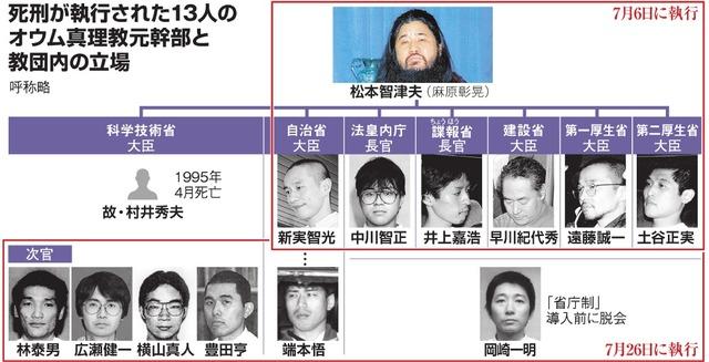 死刑が執行された13人のオウム真理教元幹部と教団内の立場