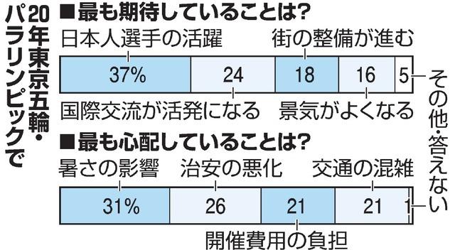 都民ファ「期待していない」73%...