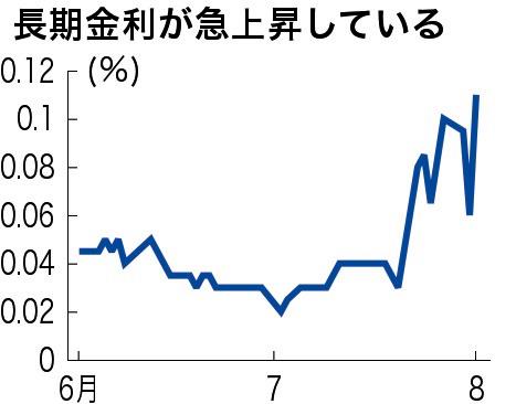 長期金利、一時0.115%に上昇 1...
