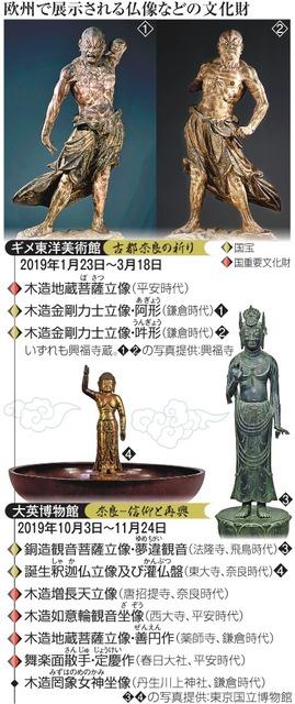 欧州で展示される仏像などの文化財