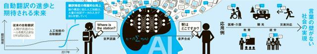 自動翻訳の進歩と期待される未来