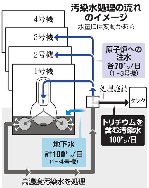 汚染水処理の流れのイメージ