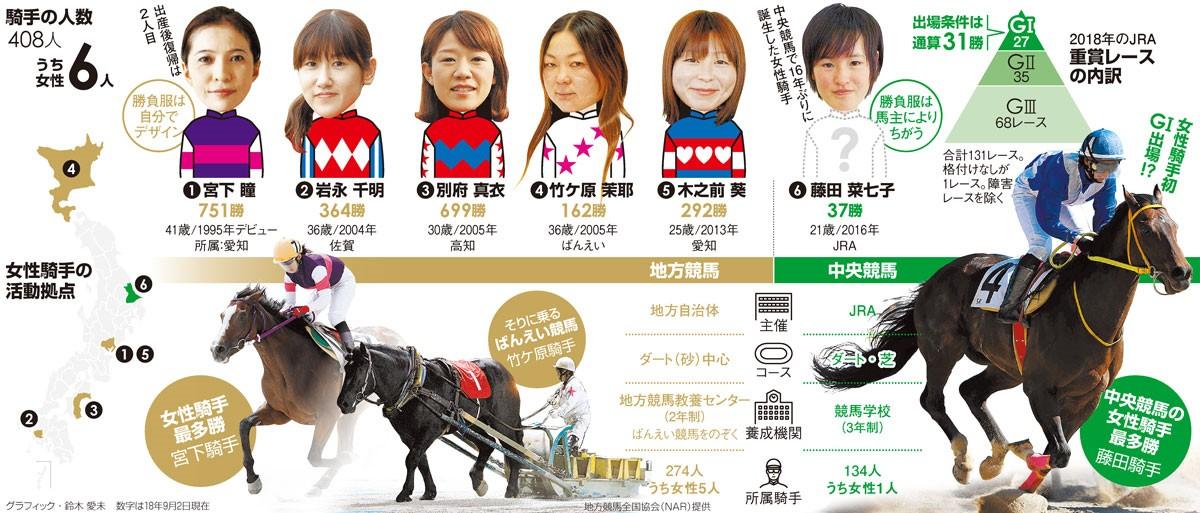 騎手の人数408人うち女性6人/女性騎手の活動拠点/2018年のJRA重賞レースの内訳<グラフィック・鈴木愛未>