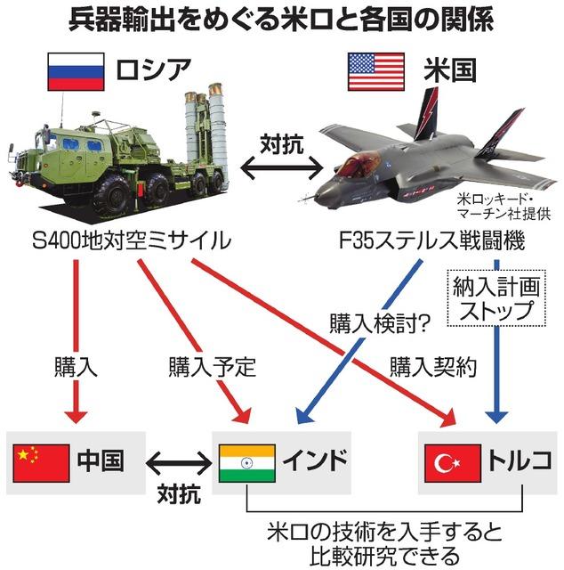 兵器輸出をめぐる米ロと各国の関係