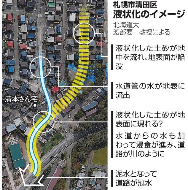 札幌市清田区 液状化のイメージ