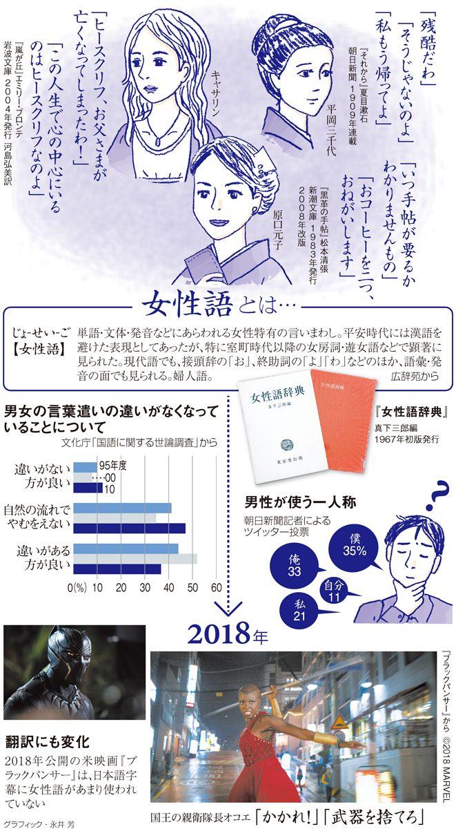 女性語とは…/男女の言葉遣いの違いがなくなっていることについて/男性が使う一人称/翻訳にも変化<グラフィック・永井芳>