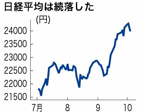 日経平均が続落、2万4000円割れ ...