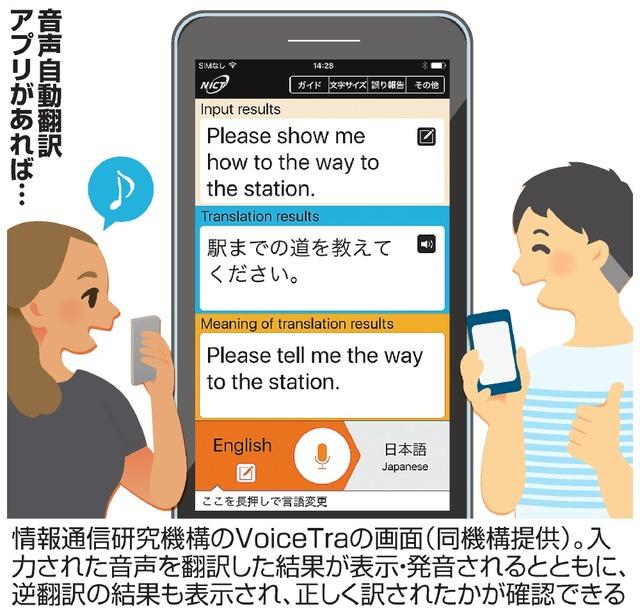 音声自動翻訳アプリがあれば…